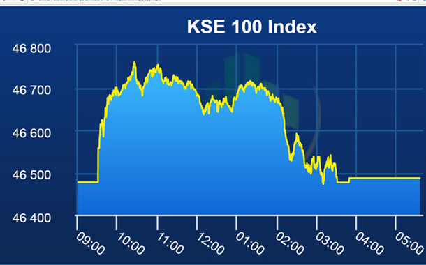 PSX stays flat after a volatile trading day